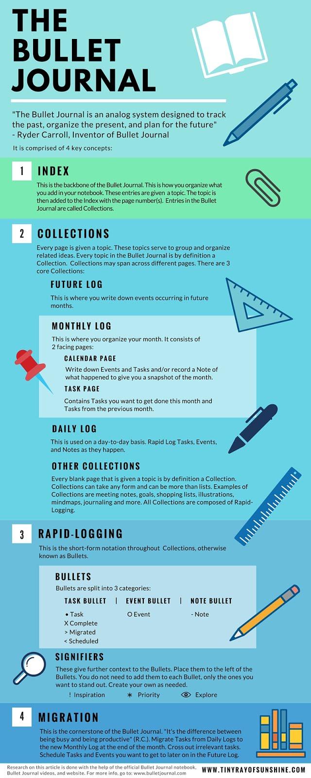Bullet Journaling Infographic