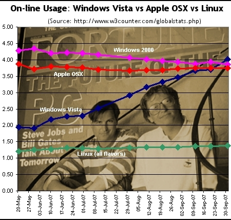 Vista vs OSX - click for larger view