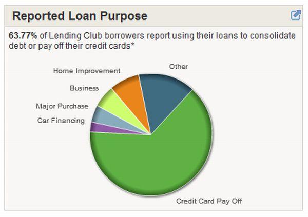 loan_purpose