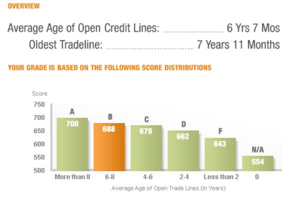 average_age_of_open_credit_lines