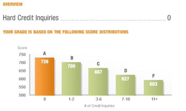 hard_credit_inquiries