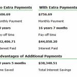 Is It Better To Pay Off Your Mortgage Early Or Invest Your Money