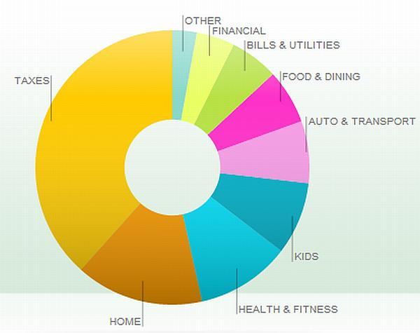 June_Budget_Chart