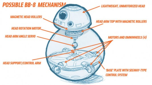 Ball Droid saved from geekculture.co