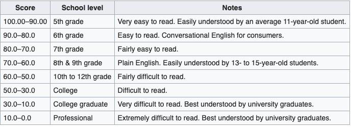 Flesch Reading Ease Test is a great copy editing tool.