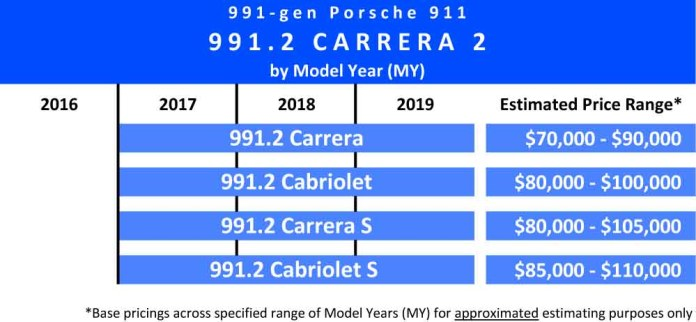 991.2-gen Porsche 911 Buyer Guide: Shown here is a chart indicating the 2017 through 2019 Model Years (MY) and estimated price ranges of the 991.2 Carrera 2 variants: Carrera 2 Coupe and Cabriolet; and Carrera S Coupe and Cabriolet. Source: StuttgartDNA