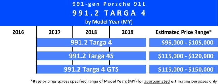 991.2-gen Porsche 911 Buyer Guide: Shown here is a chart indicating the 2017 through 2019 Model Years (MY) and estimated price ranges of the 991.2 Targa 4 variants: Targa 4, Targa 4S and Targa 4 GTS. Source: StuttgartDNA
