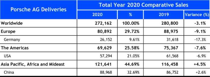 2020 Porsche worldwide sales: Seen here is a chart of a spreadsheet depicting the quantitative numbers of Porsche AG's 2020 worldwide sales as described in the accompanying article. Source: Porsche AG