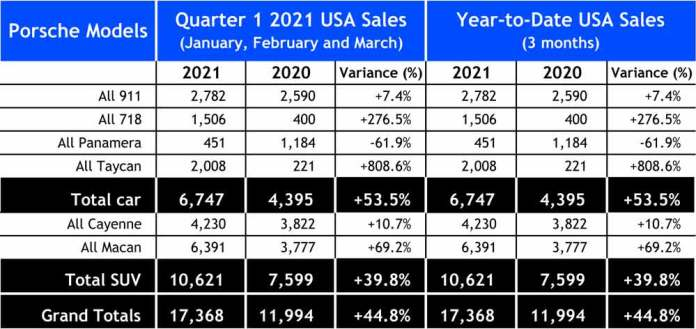 Porsche first-quarter 2021 USA retail sales: Seen here is a chart of a spreadsheet depicting the quantitative numbers of Porsche USA sales for Q1 2021 and year-to-date USA 2021 sales as described in the accompanying article. Source: Porsche Cars North America