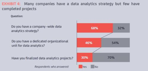 Strategic Business Analytics Specialization Unveil Critical Insights. Start making efficient, profitable, data-driven business decisions.