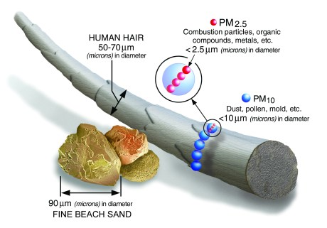 Particulate matter comparison from the EPA