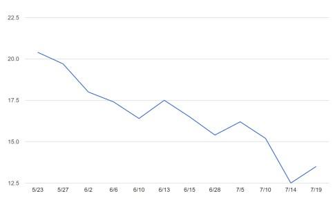 体組成測定結果(体脂肪率)2017年7月19日