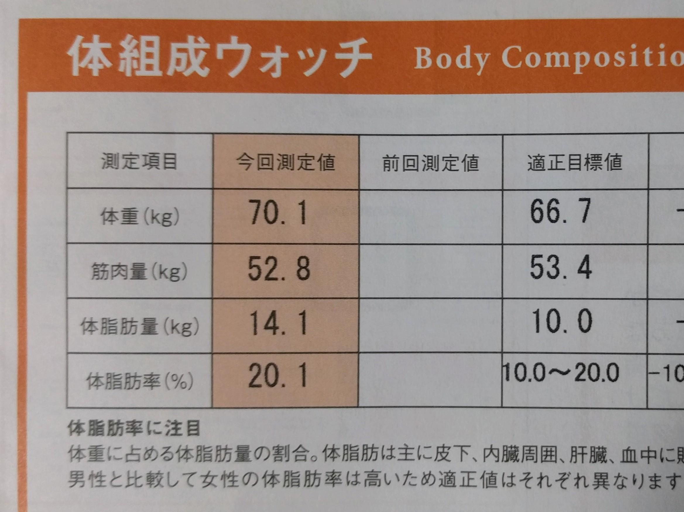 体脂肪を減らし筋量をあげる計画2 (再スタート)