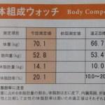 (再スタート)体脂肪を減らし筋量をあげる計画2-1