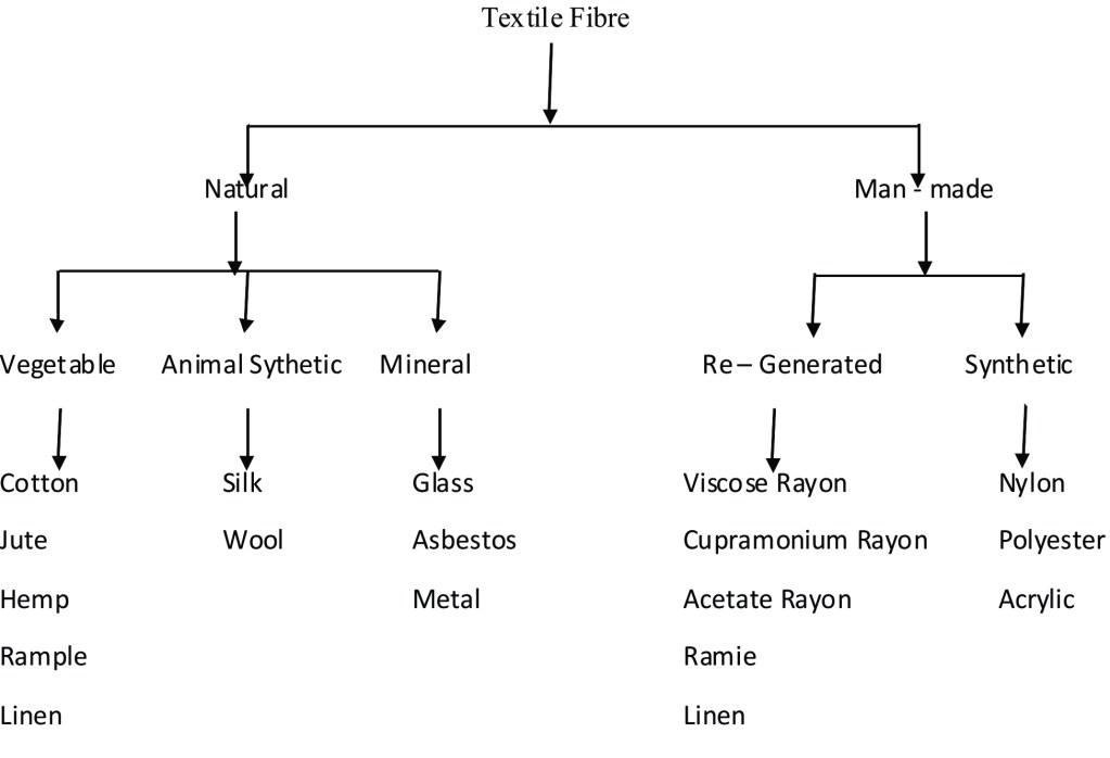 Classificatio of Textile Fibre
