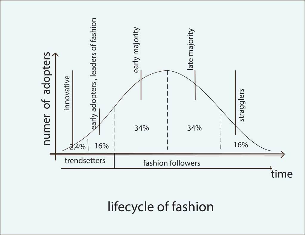 Fashion Lifecycle