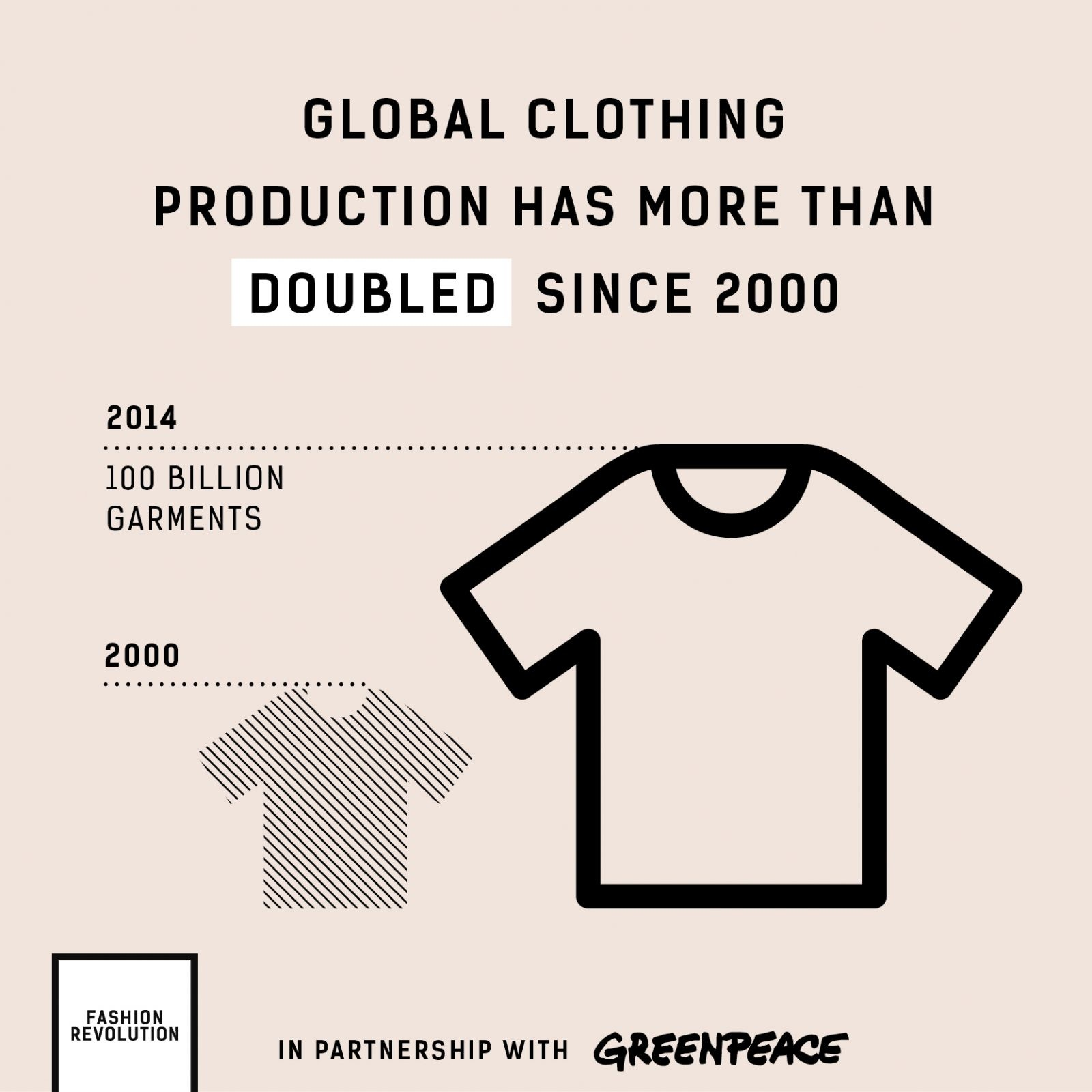 Fashion Revolution and Greenpeace infographic stating clothing production has more than doubled since 2000