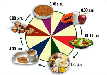 women diet chart: Best diet chart for indian women for a healthy lifestyle stylenrich