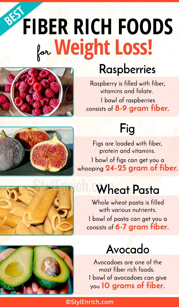 Fiber Rich Foods For Weight Loss