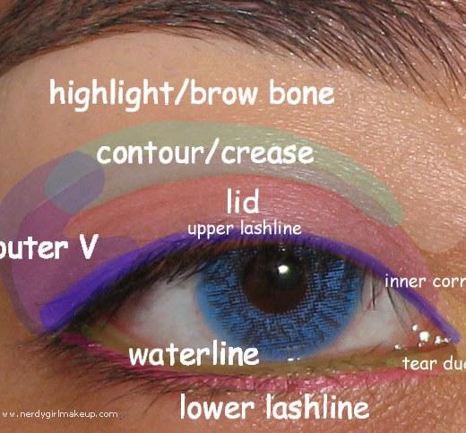 makeup lingo