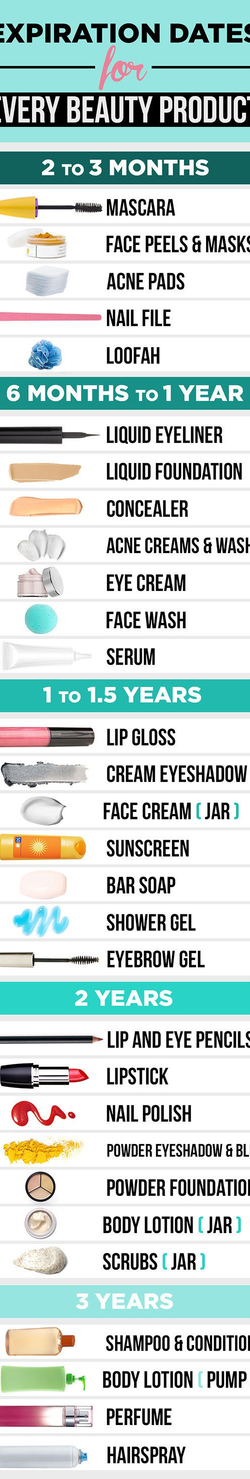 Know the Expiration Date of Each Beauty Product