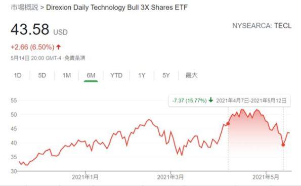 TECL 15.77%下落