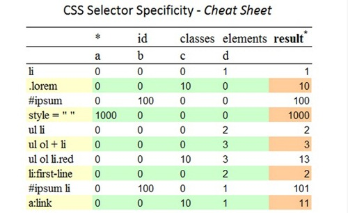 css selector specificity