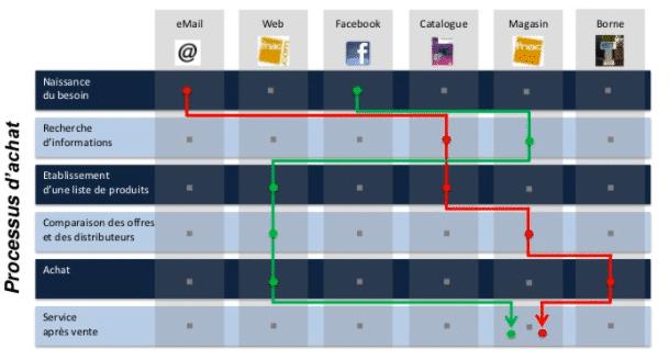 parcours-client-fnac-UX