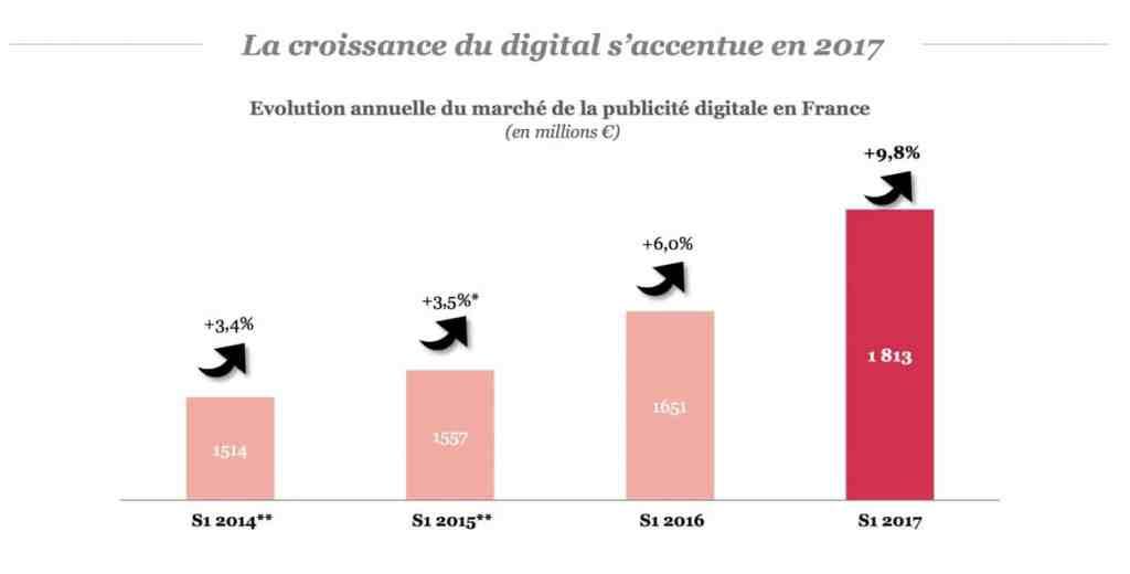 Chiffres clés de la publicité en ligne 2017 évolution investissement digital