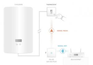 Installation thermostat Netatmo en filaire