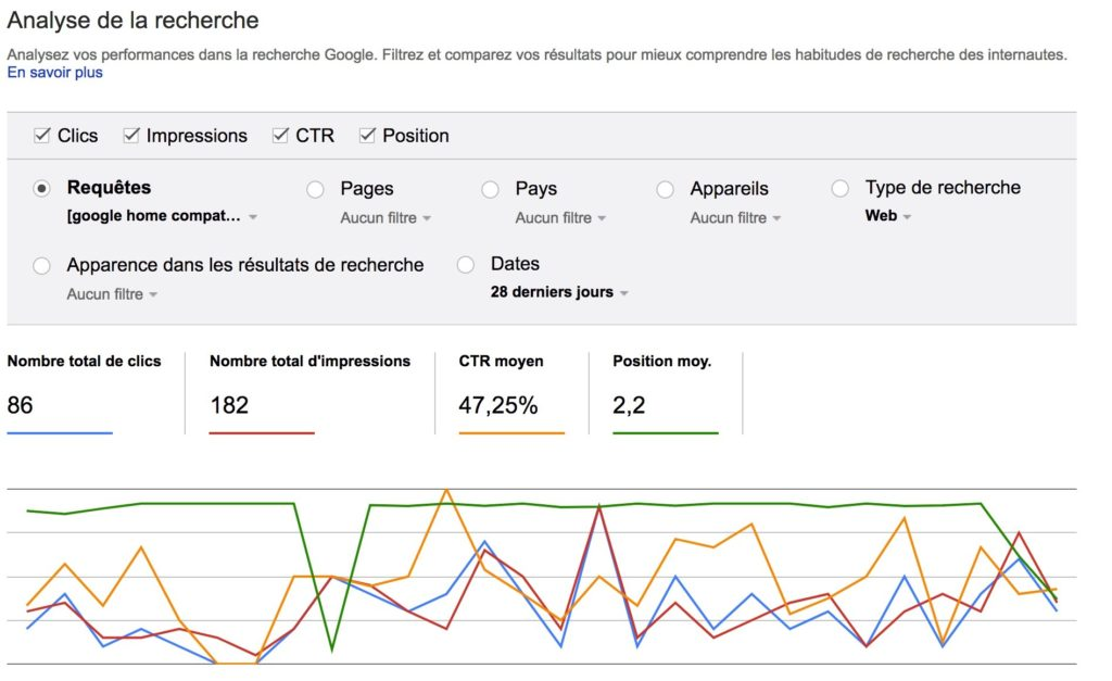 13 techniques SEO 2018 mot clé search console