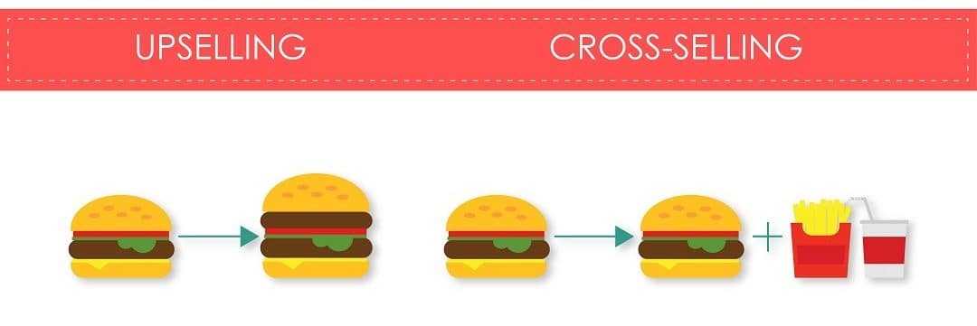 upsell et cross sell en marketing