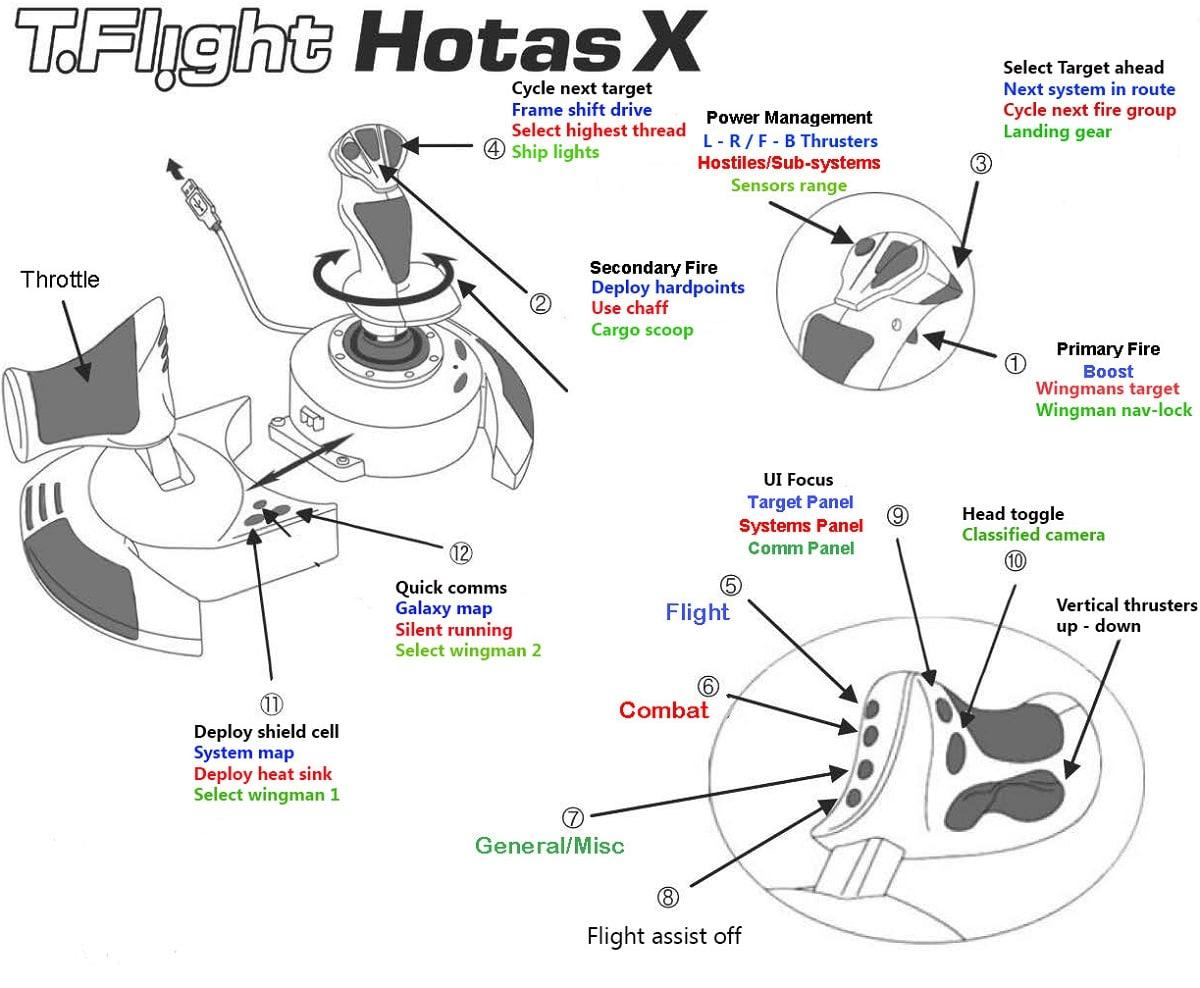Elite Dangerous configuration Hotas