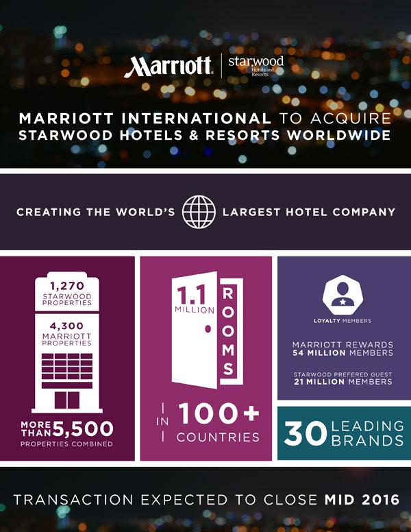 Marriott International To Acquire Starwood Hotels Worldwide