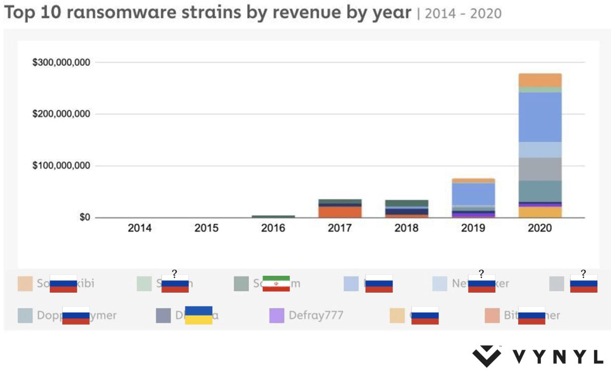 Російський уряд захищає кіберзлочинців