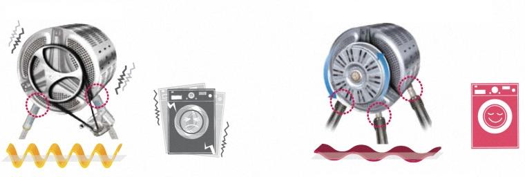 máy giặt electrolux bị rung lắc mạnh