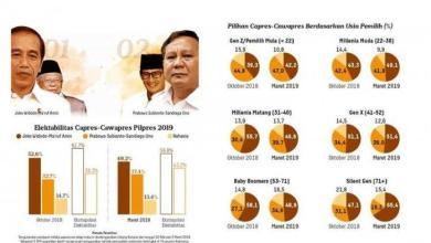Photo of Survei Litbang Kompas: Prabowo Menguat, Jokowi Jatuh di Bawah 50 Persen