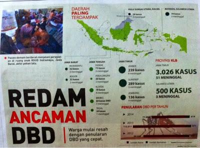 Headline Harian Nasional 3 Februari 2015, Redam Ancaman DBD