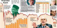 Pakar Pasar Uang: Krisis 98 dan 2008 Terindikasi Berulang
