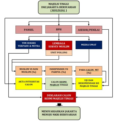 Peluang Emas Gubernur Independen Muslim DKI Jakarta  dalam Pilkada Tahun 2017