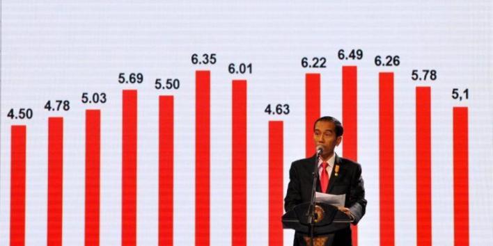 pertumbuhan perekonomian indonesia