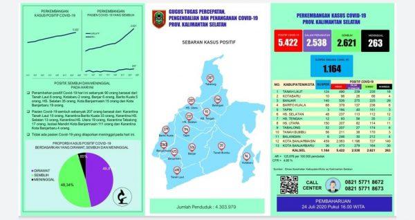 PERTAMA KALI Kasus Covid-19 di Kalsel Jumlah Sembuh Melebihi Pasien Dirawat