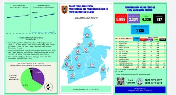 TAMBAHAN Kasus Covid-19 di Kalsel Didominasi dari Tala dan Banjarmasin