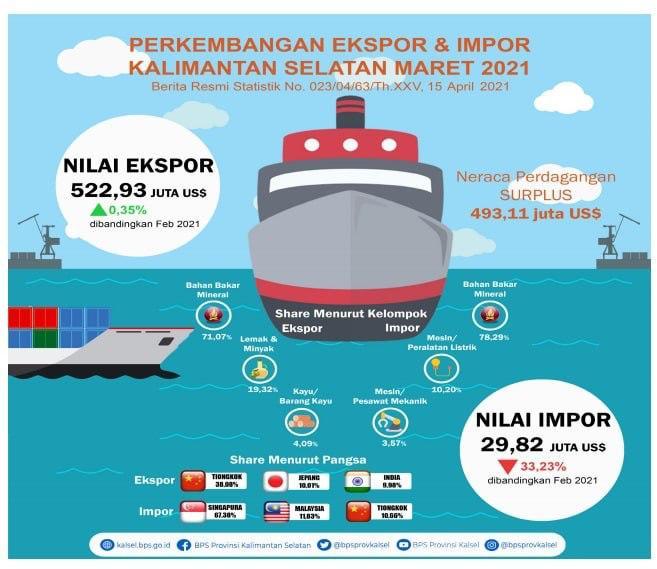PRESTASI EKONOMI Paman Birin, Neraca Perdagangan Kalsel Surplus Rp 7,2 Triliun pada Maret 2021