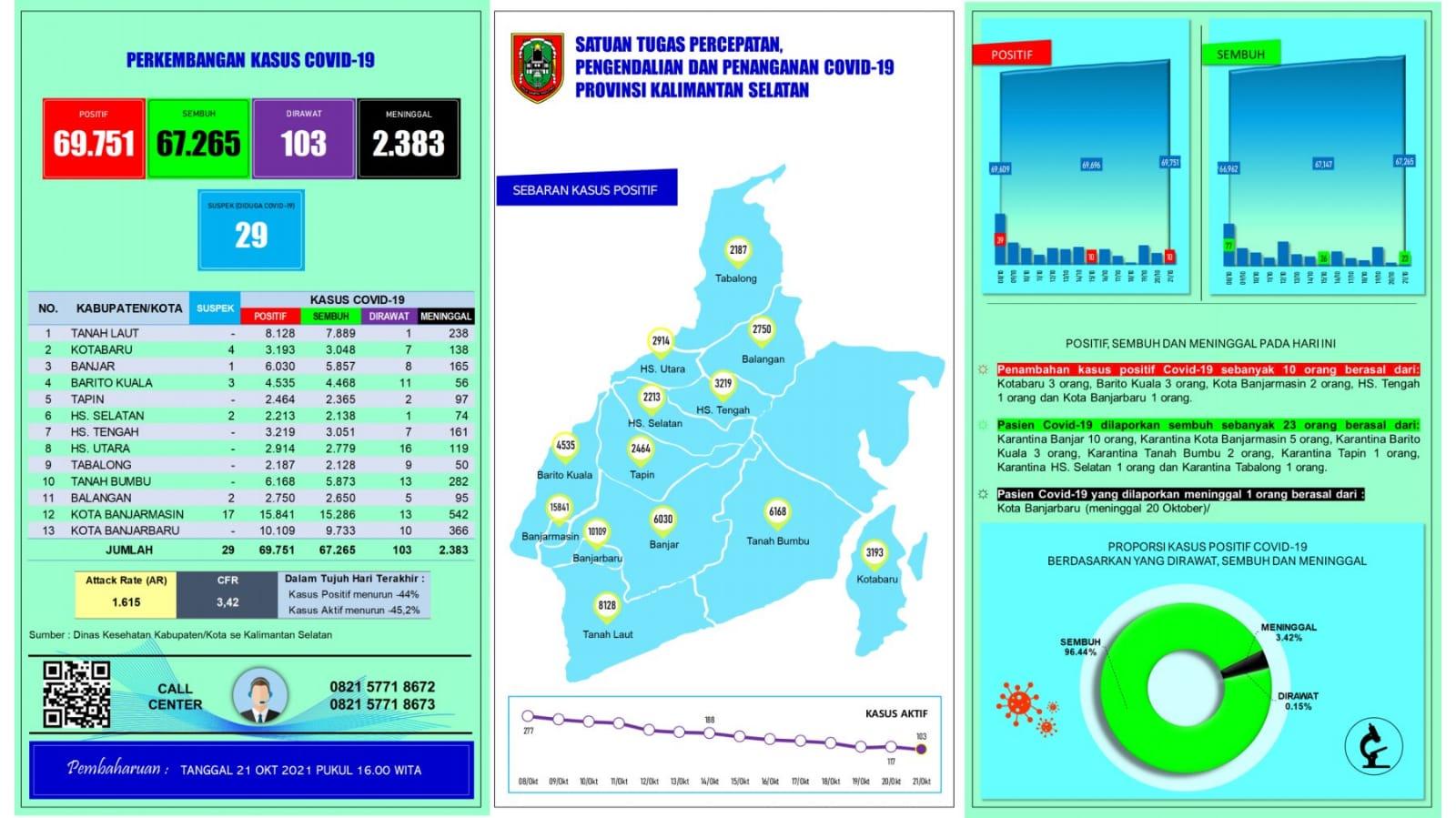 Informasi Terbaru Covid 19 di Kalimantan Selatan Kamis 21 Oktober 2021