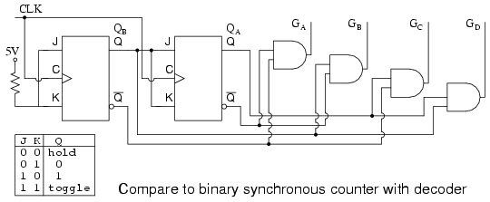 Digital Electronics Synchronous Device Counter