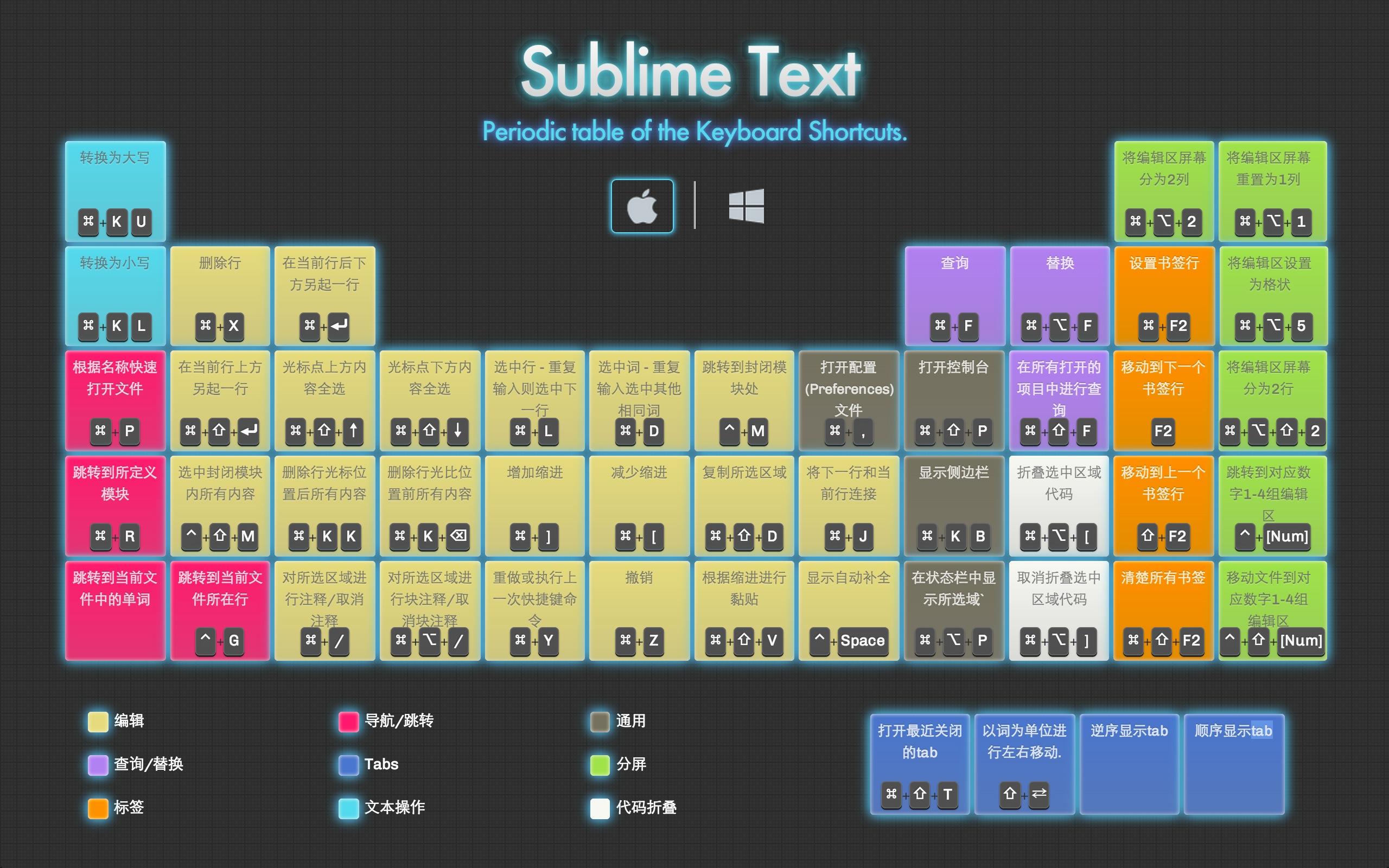 Sublime Text2 常用快捷鍵網頁版~~ 集成了Mac 和 Windows - CNode技術社區