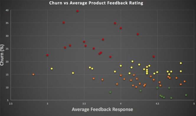 Churn vs Rating