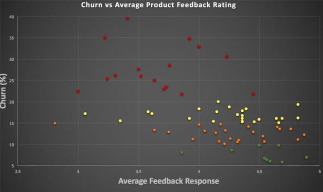 Churn vs Rating