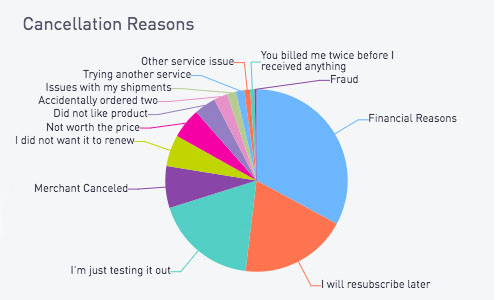 Cratejoy Churn Reasons